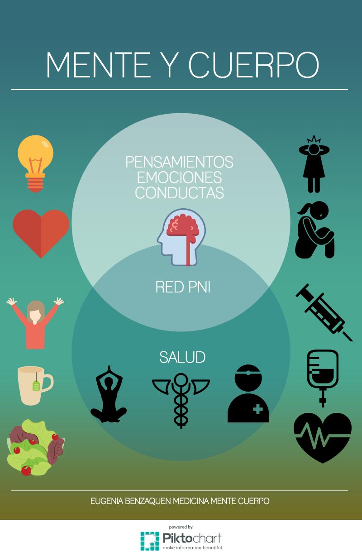 mente-cuerpo-pni-1